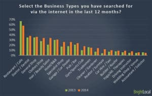 source: http://www.brightlocal.com/2014/07/01/local-consumer-review-survey-2014/